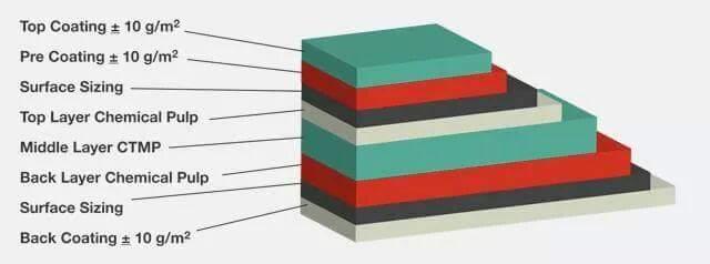 Định lượng giấy là gì? Bảng tra định lượng giấy chuẩn nhất